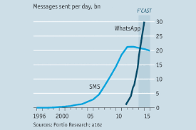 SMS-vs-Whatsapp