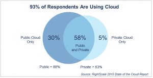 2015-rightscale-state-of-the-cloud-report-300x153